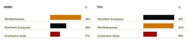 Greek reference population comparison