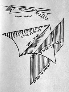 Rogallo airfoil section by Cryderman